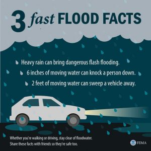 """This graphic is called """"3 Fast Flood Facts,"""" and features tips on how to stay safe during flooding. The text reads as follows: 3 Fast Flood Facts Heavy rain can bring dangerous flash flooding. 6 inches of moving water can knock a person down. 2 feet of moving water can sweep a vehicle away. Whether you're walking or driving, stay clear of floodwater. Share these facts with friends so they're safe too."""