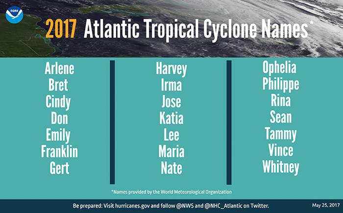 2017 atlantic hurricane names